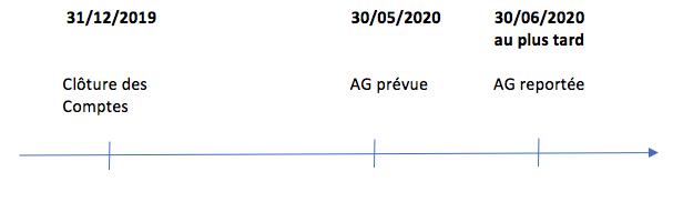Schéma1_Covid-19_Report Assemblée générale
